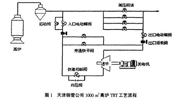 dcs在trt发电装置自动控制中的应用