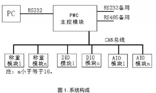 可编程称重控制器(pwc)在砼配料中的应用