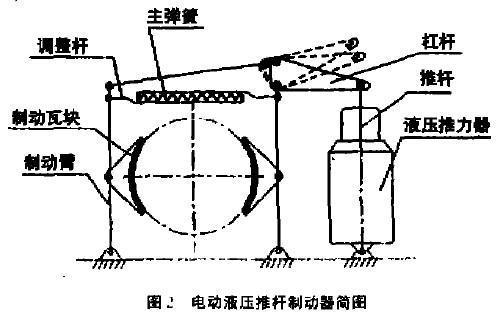 电动液压推杆制动器在输煤皮带机上的应用
