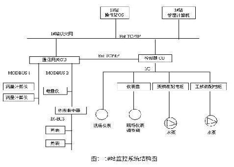 供热站监控系统的组成及节能技术应用
