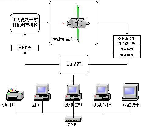 航空发动机测试系统解决方案