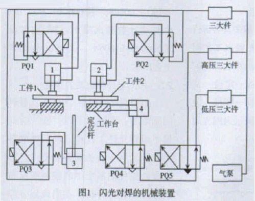 如图1所示为闪光对焊的机械装置,其动作过程分析如下:  1.1.