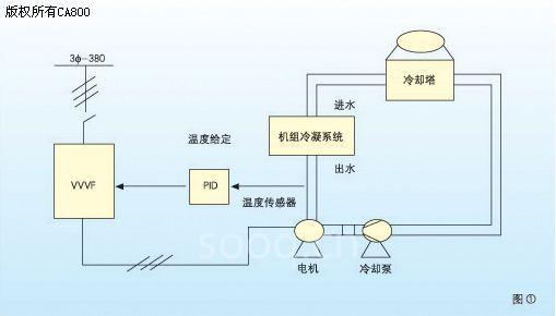 国际三品变频器在中央空调中的应用