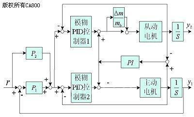制器的双直线电机同步控制