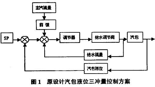 通过分析发现,调节器的输人为:汽包液位设定值-汽包液位测量值 主蒸