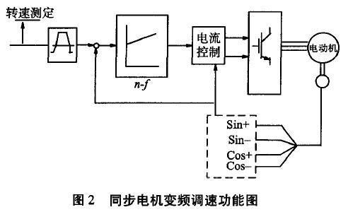 永磁式同步电机的伺服系统在短纤维装置的应用