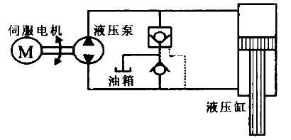 直接驱动电液伺服系统是交流伺服技术和液压技术相结合的产物,它最