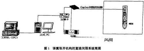 copley伺服控制器闭环控制直线电机进行位置模式的动作,需要时计算机