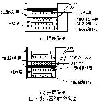 开关电源中电磁干扰的产生及其抑制