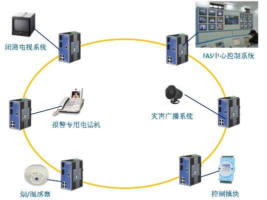 研华工业以太网交换机应用于地铁fas系统