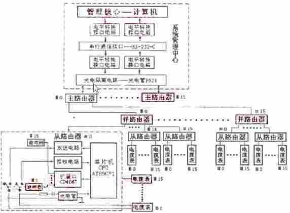 远程抄表技术与智能电度表的研究