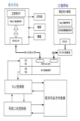 电厂废水处理控制系统的设计与研究