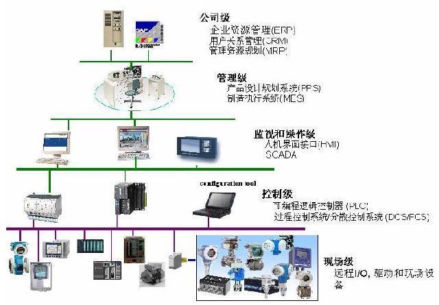前言 安装在制造或过程区域的现场设备与控制室内的自控装置之间的数字式、串行和多点通信的数据总线称为现场总线。由于现场总线技术的出现,推动了现场智能设备和智能仪表的发展,促进了传统DCS 系统和PLC 系统的融合,并推动了FCS(以现场设备为基础形成的网络集成式全分布控制系统)的出现、发展和广泛应用。 自现场总线概念提出以来,全球各大知名自控和仪表公司开发了数十种现场总线,目前在全球范围内被广泛认可的现场总线系统包括:PROFIBUS、FF、ControlNet、PROFINET、PNET等十大总线系统。
