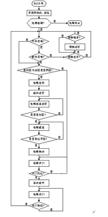x5系列plc在电梯控制系统中的应用图片