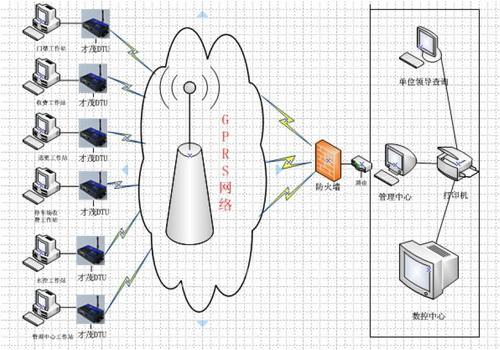b) 硬件结构的先进性 我公司校园一卡通系统硬件采用三层结构,pos