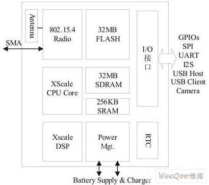 无线传感网络的体系结构图片
