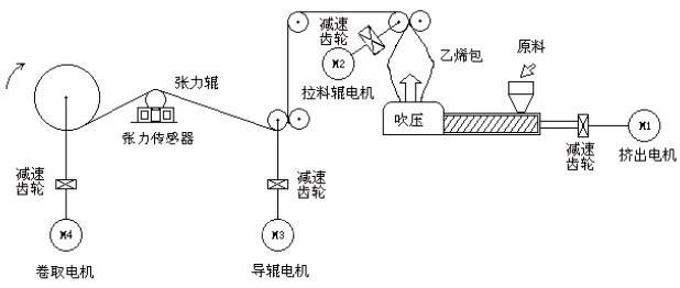 接线原理,前三台电机采用3g3mz变频器矢量无传感器开