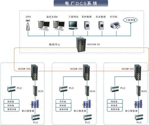 恒启工业交换机在某电厂dcs系统中的应用