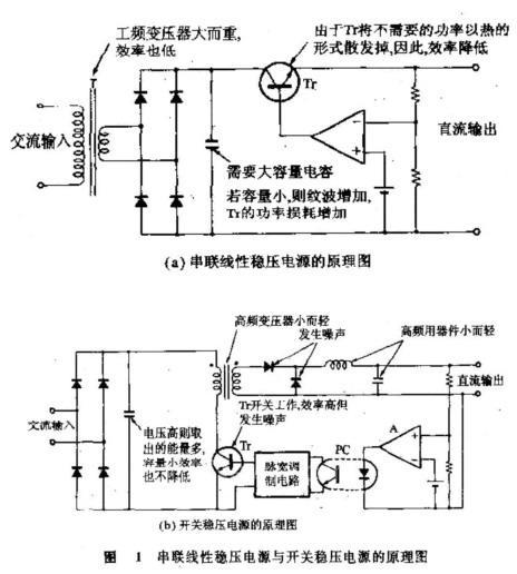 图1(a)是串联线性稳压电源的原理图,由于串联晶体管(tr)将无用功率以