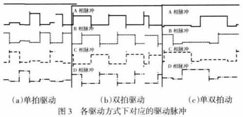 基于proteus 的pc 机对步进电机运动控制仿真