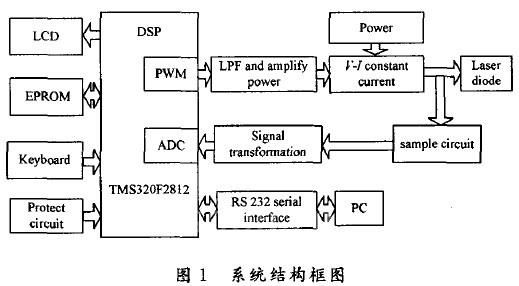 """pwm经低通滤波器,放大调理后实现d/a变换并作为""""压控恒流""""模块(v-i"""