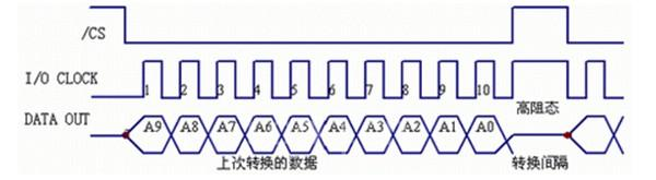 输出端为ttl的逻辑电平0(0v)