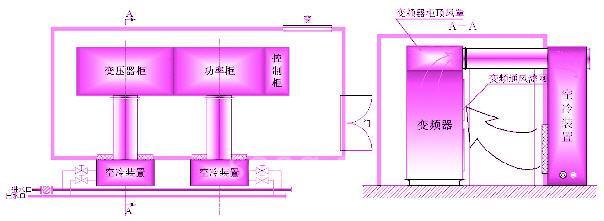 高压大功率变频器的两种冷却方式比较