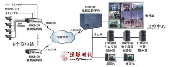 科达电力系统视频监控解决方案