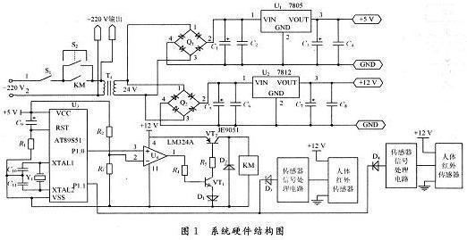 硬件结构设计 硬件电路如图1所示