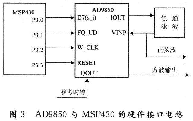 ad9850与外围元件的硬件连接图如图4所示,ad9851的正弦输出信号端iout