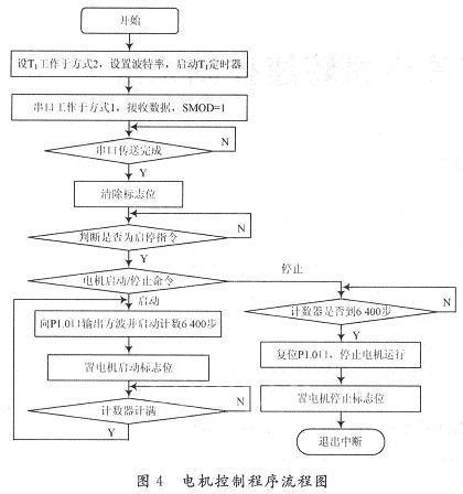 sooq-搜企网:基于单片机的微波辐射计数控单元设计与