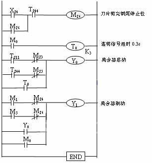 光电信号x3导通,飞剪离合器制动电磁阀y1导通,同时延时0.