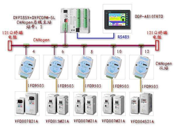 台达canopen总线产品通讯整合应用-国际金属加工网