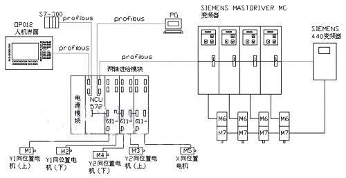 s7-300plc及控制电机转速的变频器连接在一起.