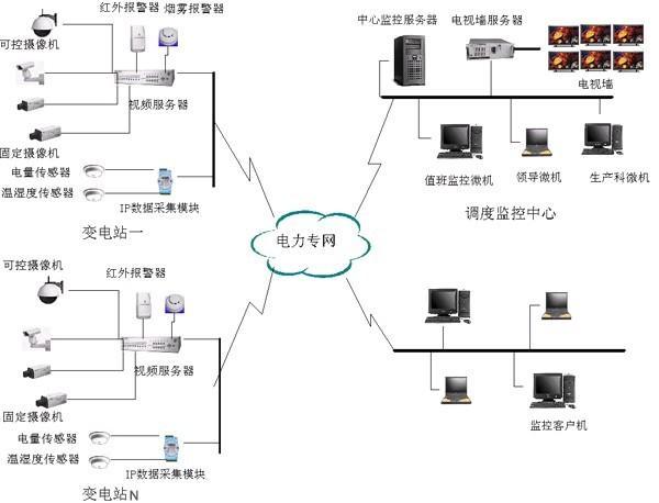 变电站智能远程视频监控系统