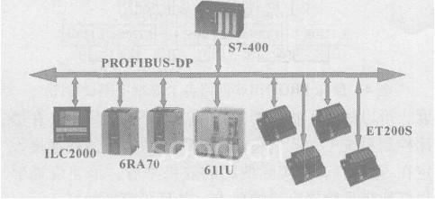dp的磨床数控系统结构图