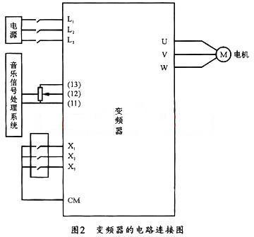 富士frenic5000g11s变频器在音乐喷泉控制系统中的应用