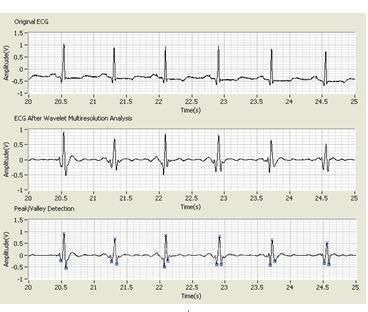 使用labview进行心电信号的采集与分析