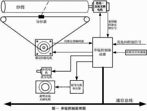 多种故障保护措施,如参数异常,电机超速,动程超差,硬件故障