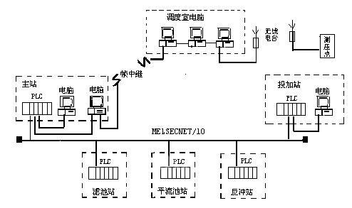 三菱plc及变频器在水厂的应用