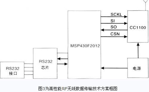 采用单片射频集成电路及单片机mcu的无线模块,外围电路小,但可靠性高