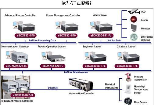 4主 华普信工控机板热能测验嵌入式工业电脑一体机能够做到安稳性
