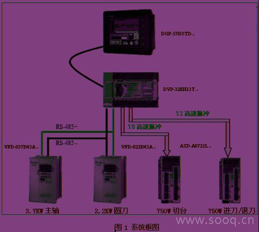 摘 要:自动切台是用来定长分切卷材的专用设备,通常用于透明胶带、不干胶带、塑料膜、纸卷等生产工艺环节。本文描述基于台达自动化整合技术的自动切台电气控制系统应用研发。 关键字:伺服 自动切台 PLC 变频器 1 引言   自动切台的主要用途是用来定长切割透明胶带、不干胶带、塑料膜、纸卷等材料,将整卷宽幅的材料通过设定的宽度分切成小卷。例如常用的透明胶,就是通过该设备切割而成。切割的宽度可以在人机界面上进行设定。在人机界面上可以建立多种工作模式,每种模式包含:设定宽度、切割刀数两个参数。例如如果客户选择模式1