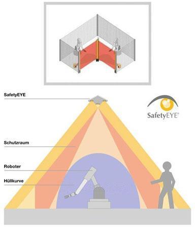 pilz安全产品在汽车制造行业的应用