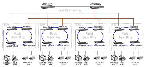 工业以太网在厂区监控系统的应用——光纤环网方案