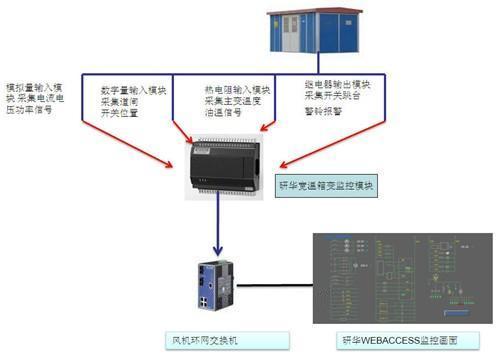研华风力发电机箱式变电站监控解决方案系统原理图