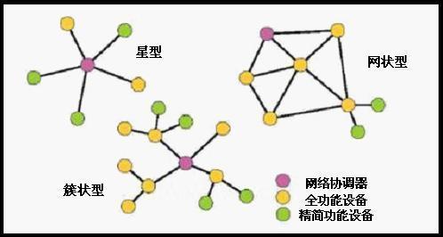zigbee网络拓扑结构