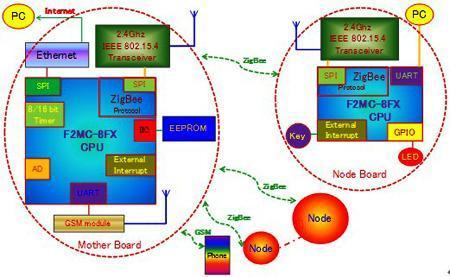 半桥式电磁炉控制方案,电容式触摸按键等小家电参考设计,为中国厂商