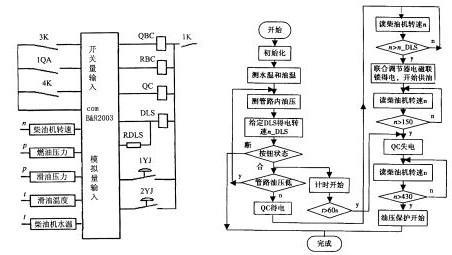 图2  柴油机起动pcc 控制接线简图&nb