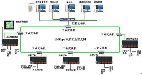 隧道监控系统的整体结构示意图